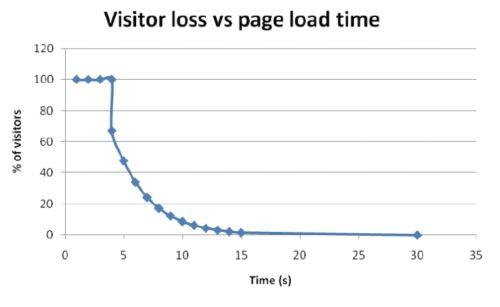 Pear Analytics - Visitor Loss VS Page Load Time Graph