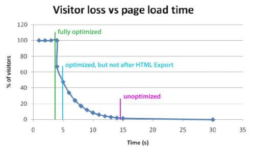 Visitor Loss VS Page Load Time Graph with our websites